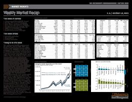 JP Morgan - Weekly Market Recap