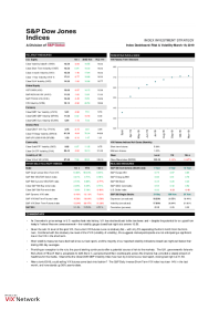 S&P Global - Index Dashboard: Risk & Volatility March